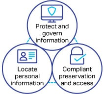 Diagram showing three ways to locate and protect data. Step one is to protect and govern information. Step two is to locate personal information. Step three is compliant preservation and access.