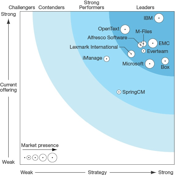 Forrester-Wave-Business-Content-image