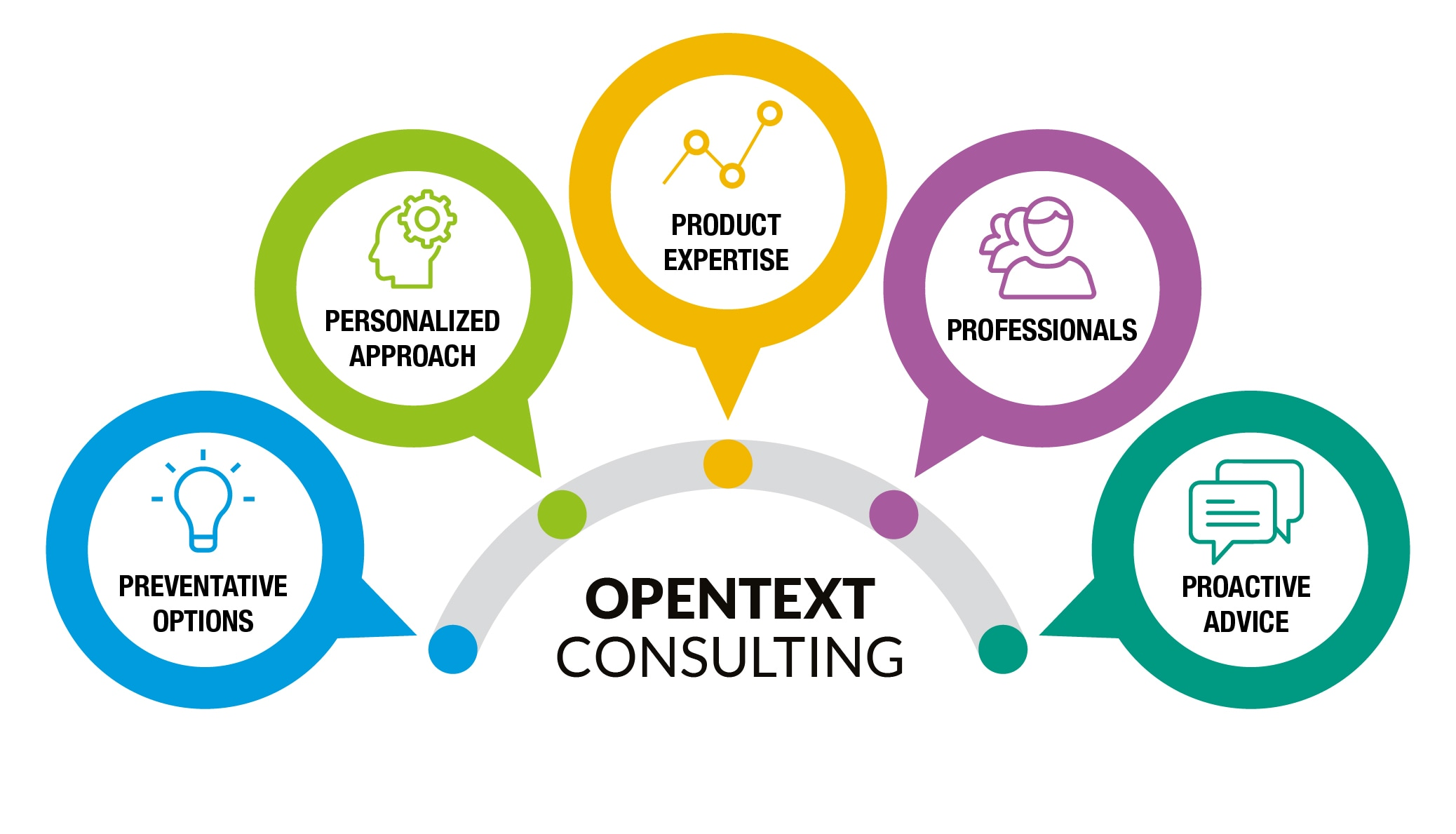 Consulting services eim software opentext for Design consultancy