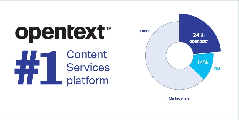 Enterprise Content Management Software Ecm Software Opentext