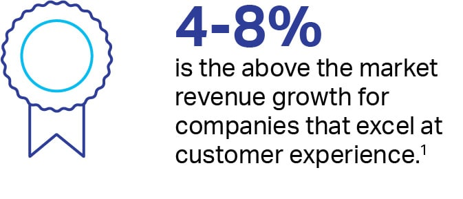 4-8% is the above the market revenue growth for companies that excel at customer experience. footnote 1