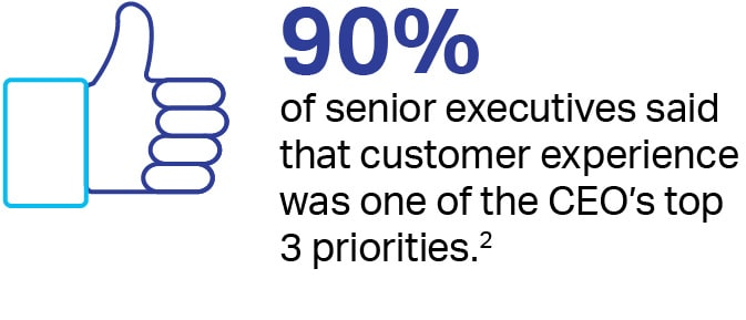 90% of senior executives said that customer experience was one of the CEO's top 3 priorities. footnote 2