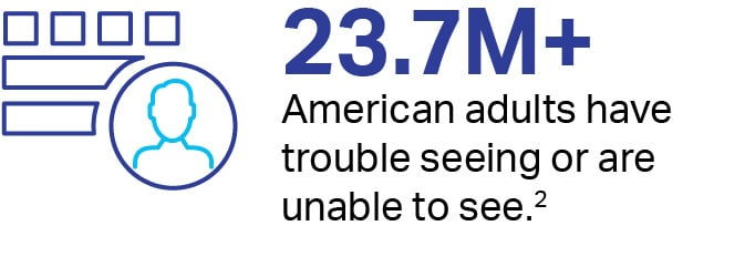 23.7million+ American adults have trouble seeing, or are unable to see