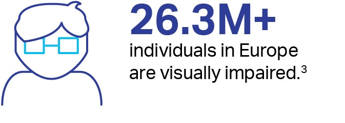 26.3million+ individuals in Europe are visually impaired