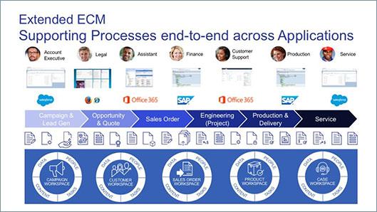 ECM Integration Software | Extended ECM Platform | OpenText