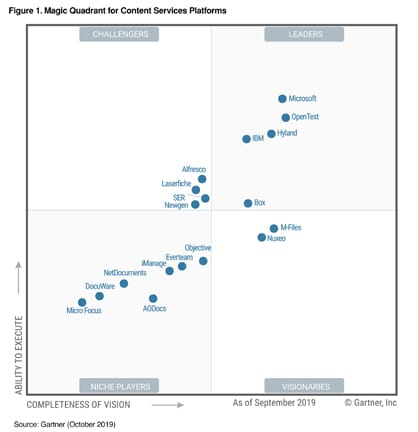 Gartner MQ Wave for Enterprise Content Management platforms