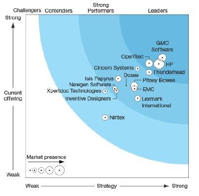 Best Ccm Software Opentext Communications Center