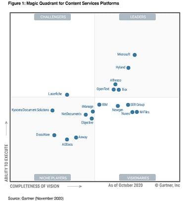 2020 Gartner Magic Quadrant for Content Services Platforms graphic