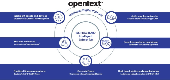 OpenText SAP Site Intelligent Digital Platform