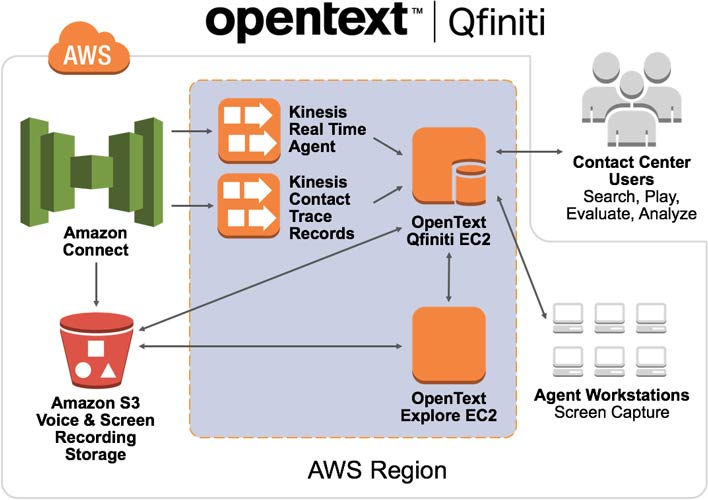 Amazon Qfiniti Connect image