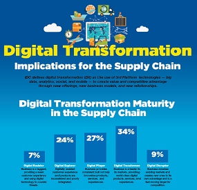 Digital transformation infographic - implications for the supply chain