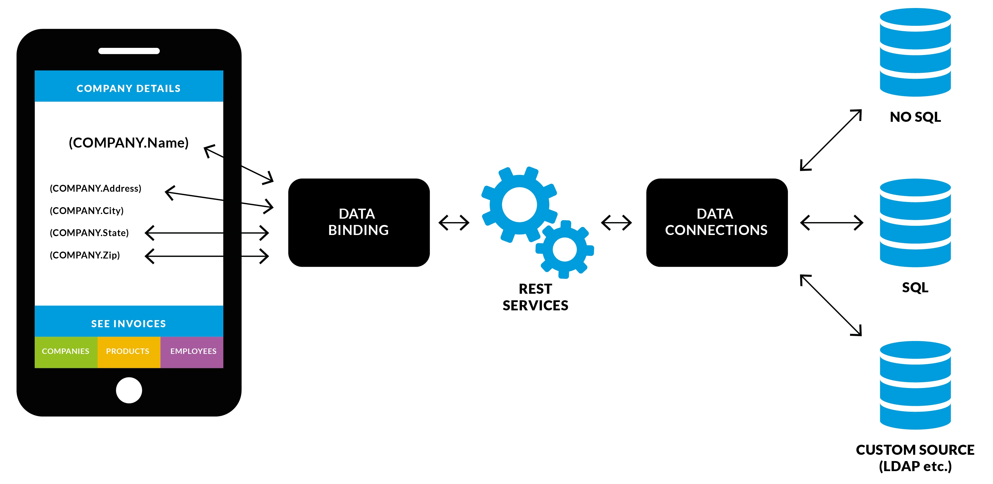 Architecture of mobile software applications - Td Mobile Architecture