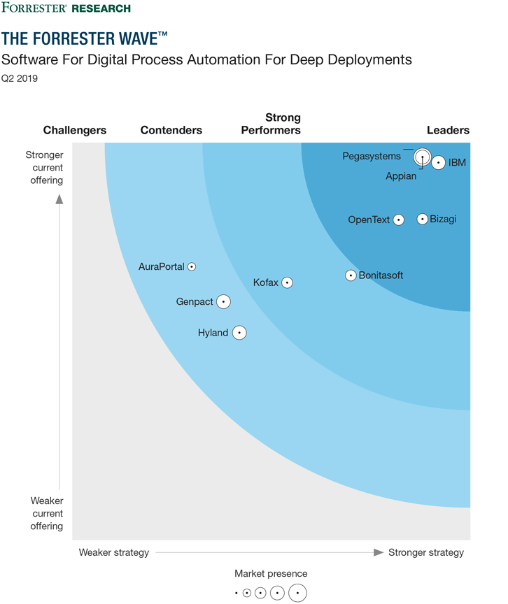 The Forrester Wave™: Software For Digital Process Automation For Deep Deployments, Q2 2019