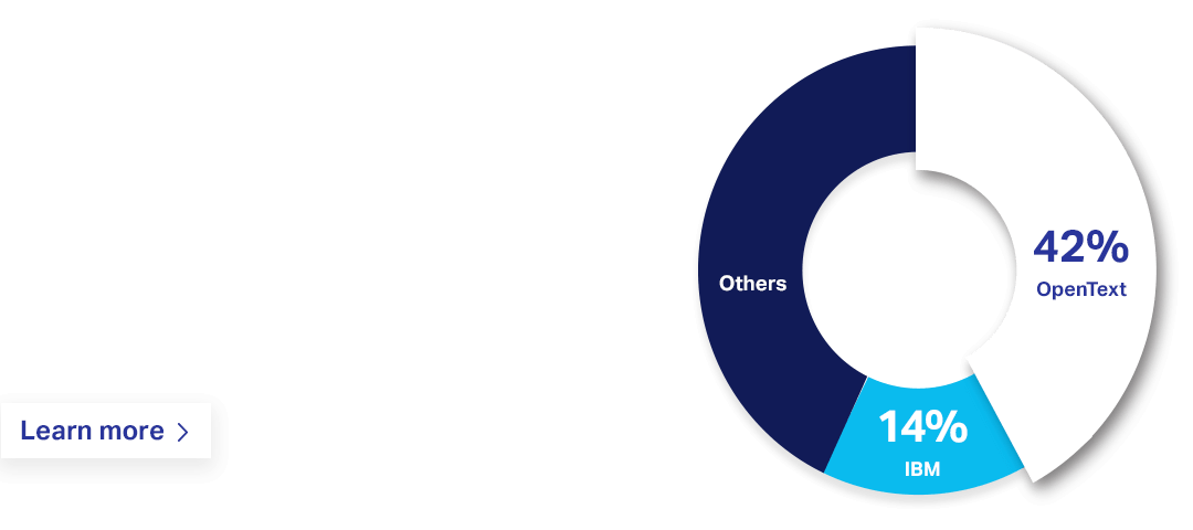 OpenText is number 1 in supply chain networks with 42% market share compared to other companies including IBM who has 14%. Learn more.