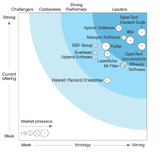 OpenText Documentum named a leader in vendor ranking