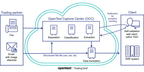 OpenText Email2EDI and Fax2EDI - How it works