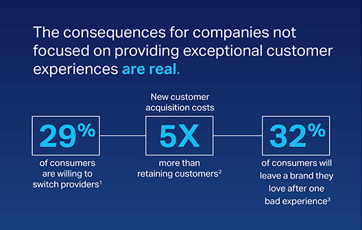 Illustration of statistics about the consequences for companies not focused on providing exceptional customer experiences.
