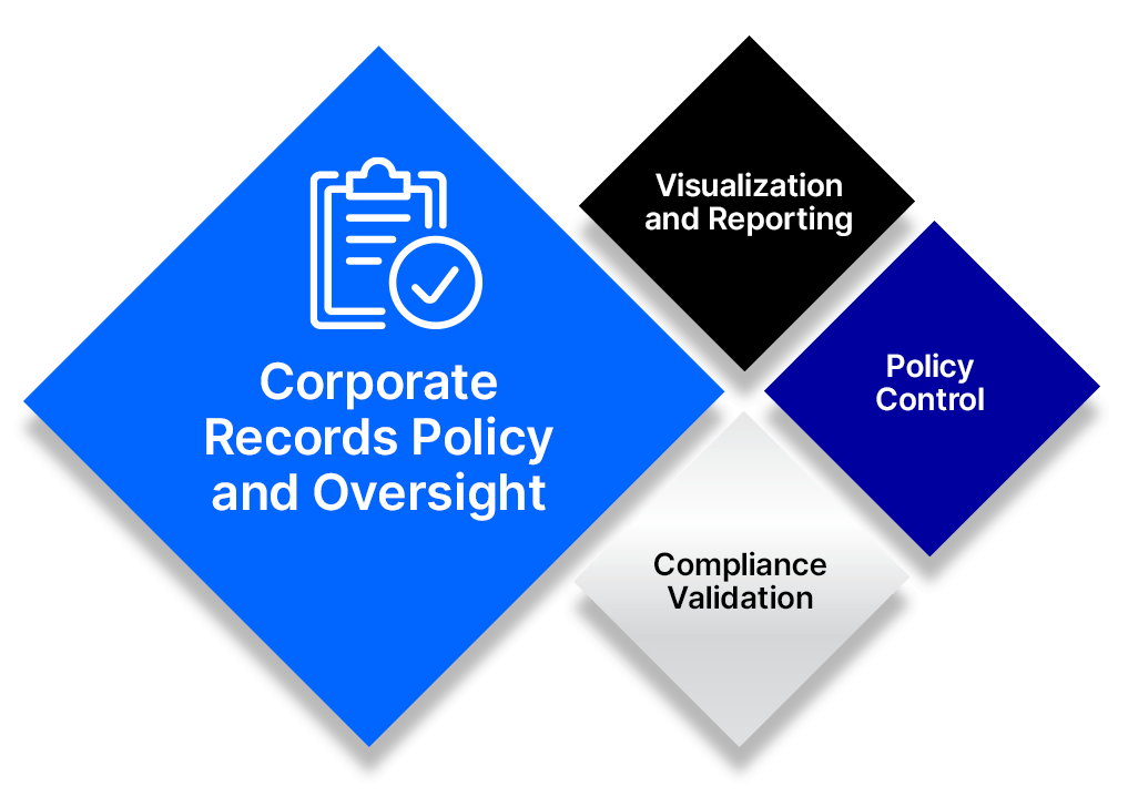 Core for Federated compliance diagram