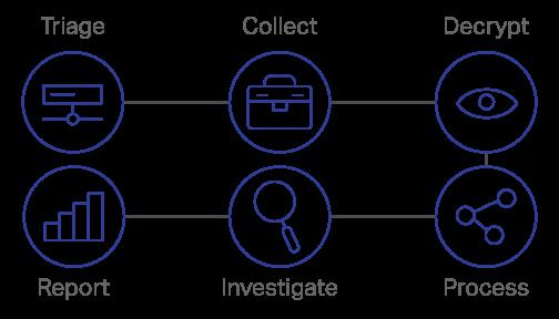Digital Forensics Opentext
