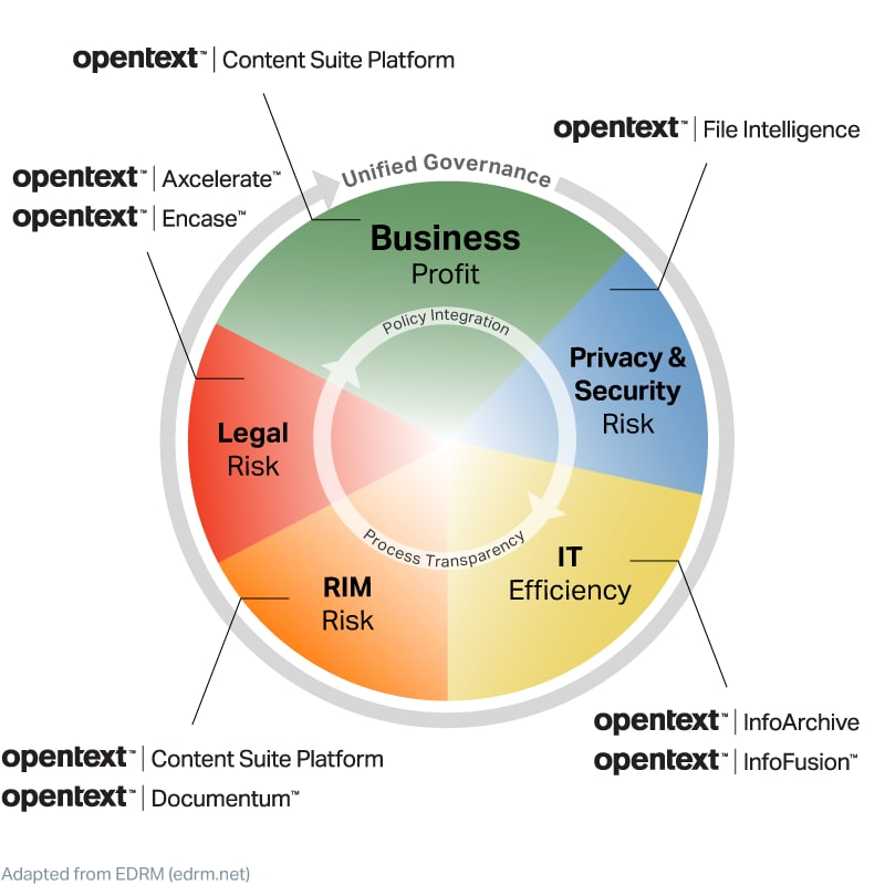 OpenText Information Governance solutions cover every aspect of the IGRM model