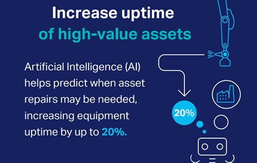 graphic clickable Increase uptime of high-value assets. Artificial Intelligence (AI) helps predict when asset repairs may be needed increasing equipment uptime by up to 20%