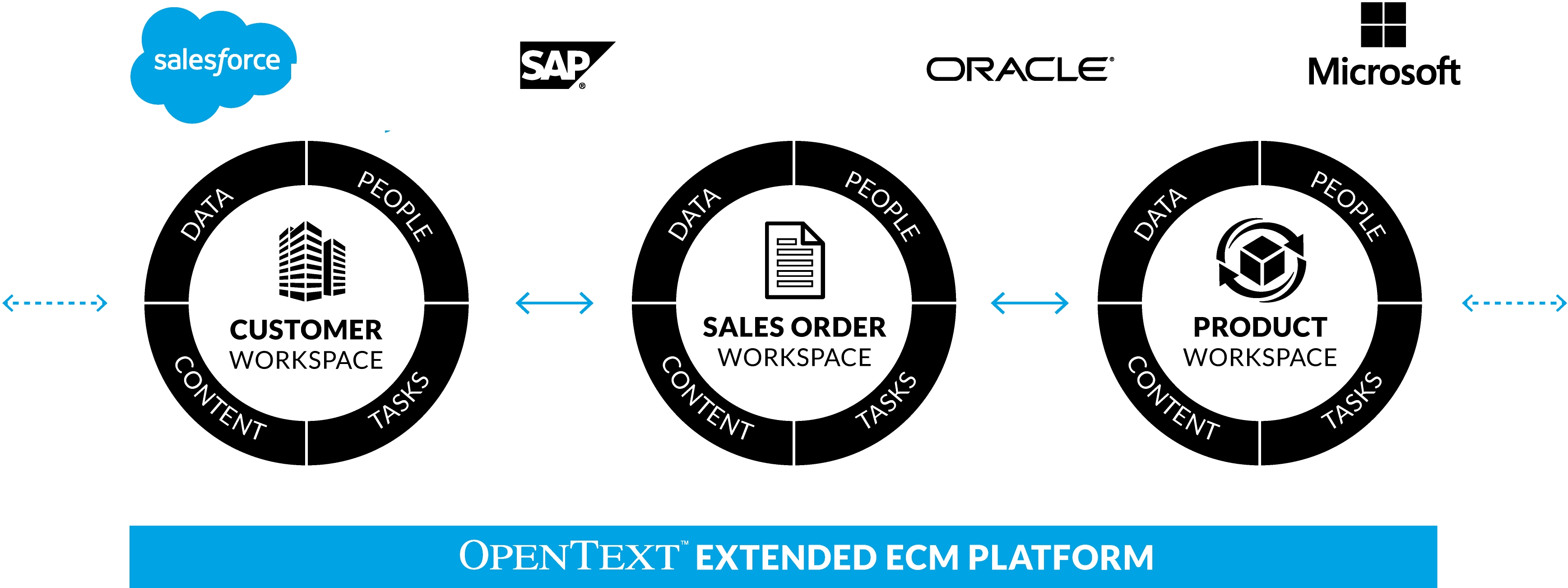 OpenText Extended ECM Platform Supports SAP, Oracle, and Microsoft Applications