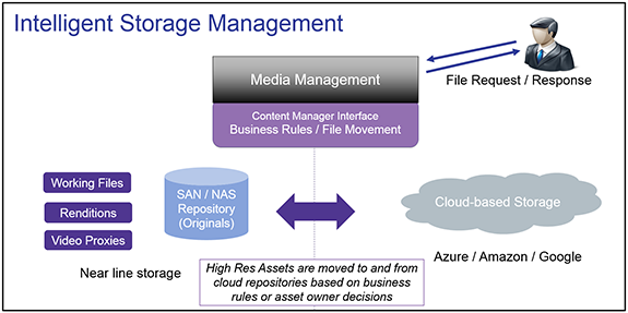 Intelligent storage management graphic
