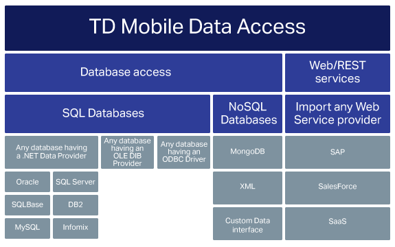 Diagram showing access to various data sources including Oracle, Sybase, DB2, SQL Server, SAP, SalesForce, MongoDB